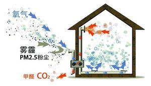 室内空气污染的净化方法-青岛东易日盛