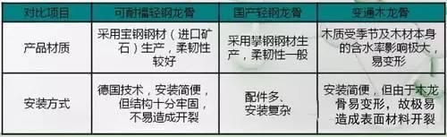 东易日盛吊顶优势(图二)