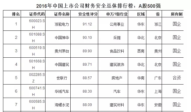 中国上市公司财务安全500强,东易日盛高居排行榜第91位