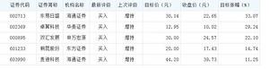 机构上调9股评级 东易日盛股票目标涨幅33%