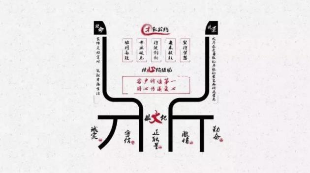 东易日盛企业文化鼎