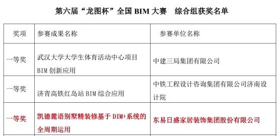 东易日盛技压群雄斩获全国BIM大赛