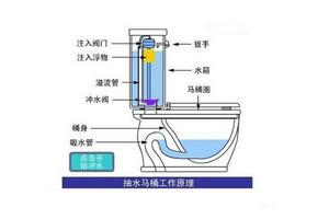 抽水马桶进水阀怎么拆 马桶进水阀不止水怎么办