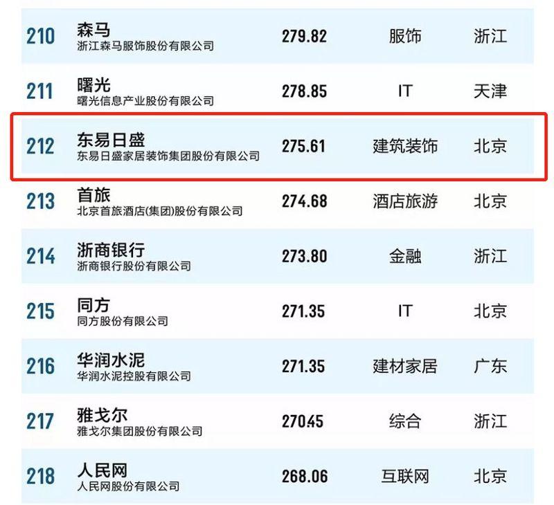 恭祝东易日盛品牌价值2019年飙升至275.61亿!