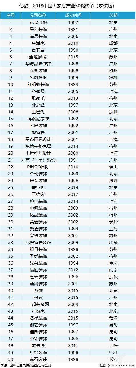 2018年中国大家居产业50强榜单(家装版)