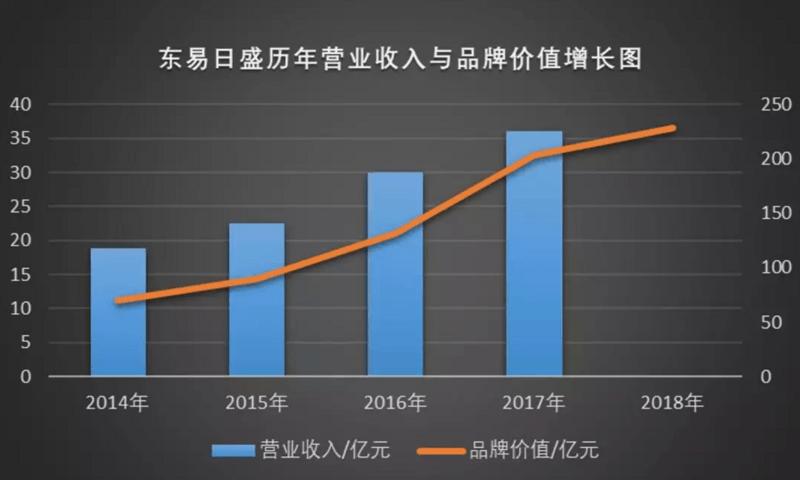 东易日盛品牌价值增长趋势