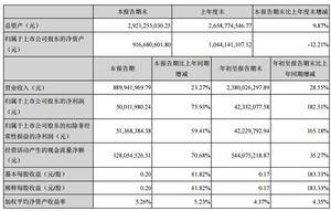 东易日盛第三季度财报表现优异 长租公寓万亿市场待开拓