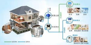 如何选购家用净水器 东莞装修公司选购净水器注意事项