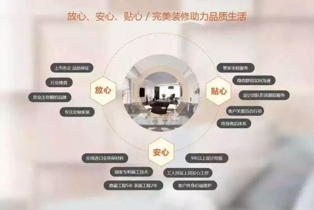 东易日盛碧海君庭专场户型解析会