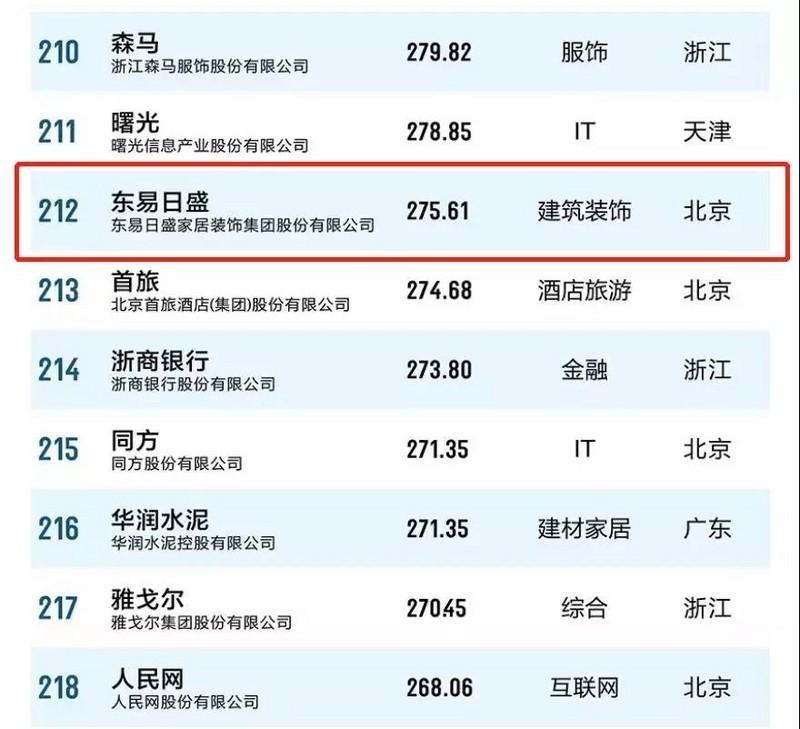 东易日盛品牌价值2019年飙升至275.61亿!