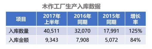 """北京东易日盛:A6业务稳健增长,木作工厂为""""全屋定制"""" 提供无限可能"""