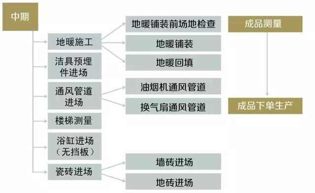 北京东易日盛:最详细装修流程,3分钟搞定装修大事!