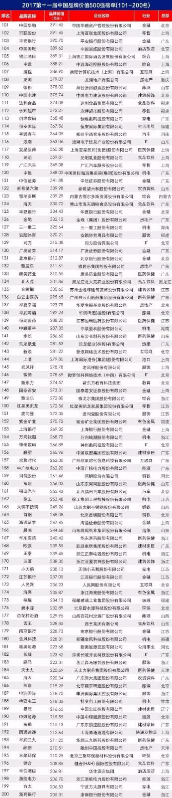 2017年东易日盛品牌价值203.19亿,轻松保持装修行业<span style=