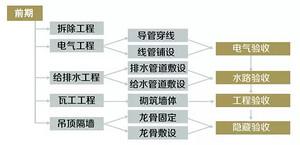 2018重庆装饰公司如何保证施工透明,这些事情一定要知道!