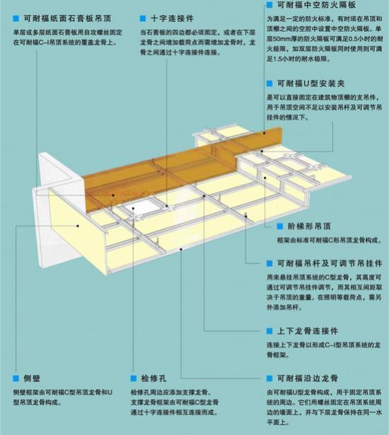 可耐福吊顶(图一)