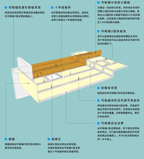 可耐福吊顶(图二)