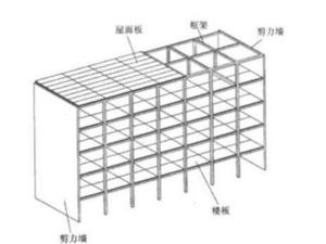 剪力墙和承重墙的区别 剪力墙与承重墙区分办法