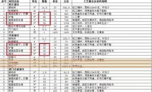 重庆100平米三室一厅半包装修费用清单