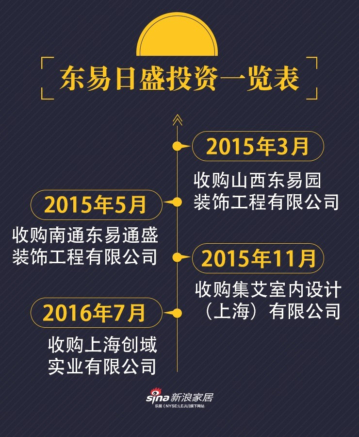 """东易日盛与邱德光设计""""联姻共好""""嫁妆3个亿"""