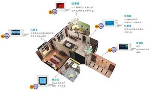 智能家居四大選購攻略-溫州億豪裝飾有限公司 裝修攻略-溫州市億豪裝飾工程有限公司