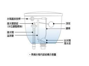 坐便式马桶液体的原理_坐便马桶结构
