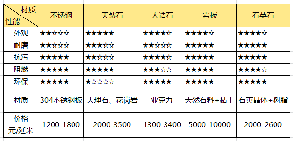 五大厨房类型台面对比一览表
