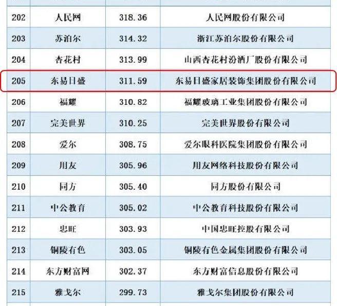 中国品牌价值500强榜单